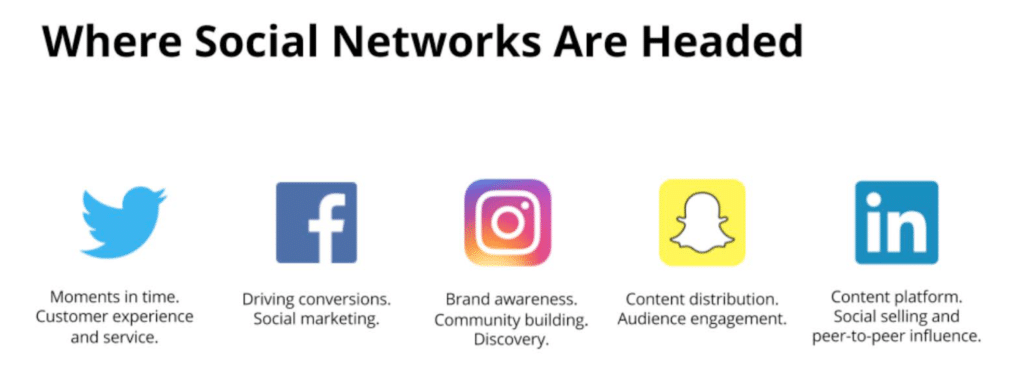 Where Social Networks are Headed (from Hootsuite)